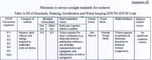 Merchant Navy periodical Eye Test Standard